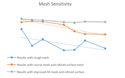 Meshing Sensitivity