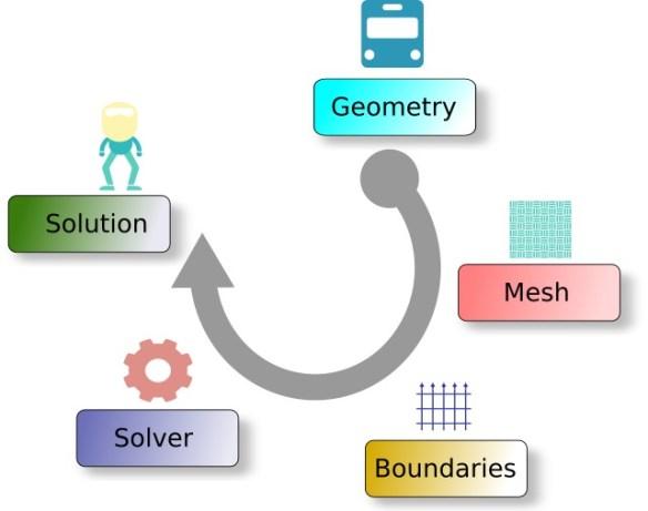 Simulation Process Steps