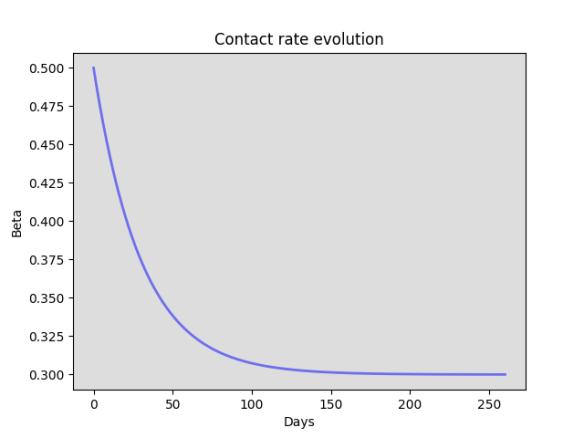 Contact rate Beta