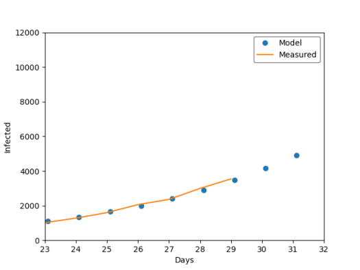 Close up Model vs Measured prediction