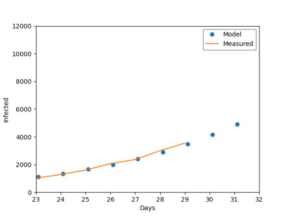 Close up Model vs Measured prediction