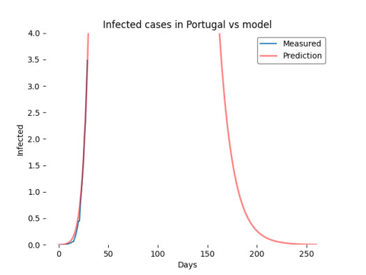 Close up 2 Model vs Measured prediction