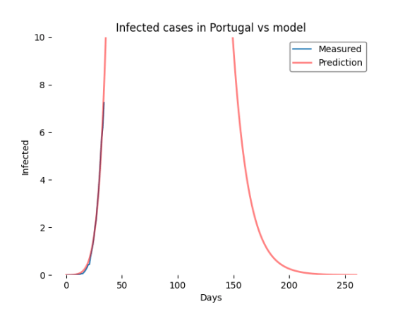 Model vs Measured prediction update 1