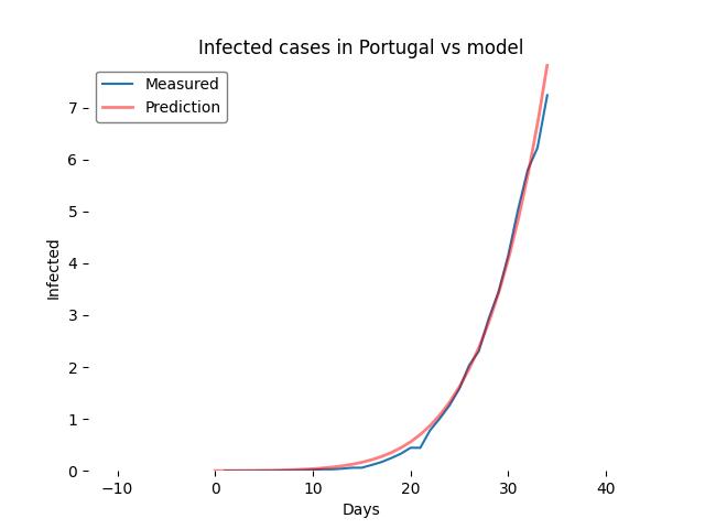 Close up 2 Model vs Measured prediction update 1