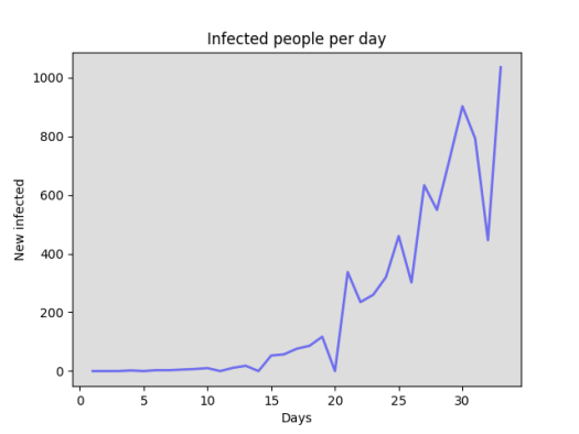 New infections in Portugal update 1