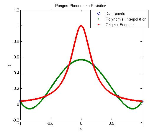spline interpolation – The Numerical Methods Guy