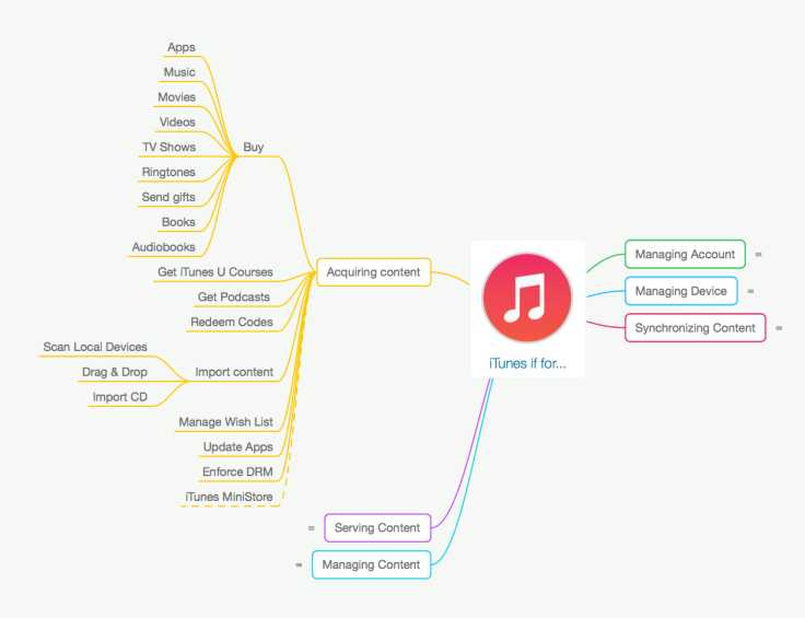 iTunes is for Acquiring