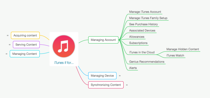 iTunes is for Managing Account