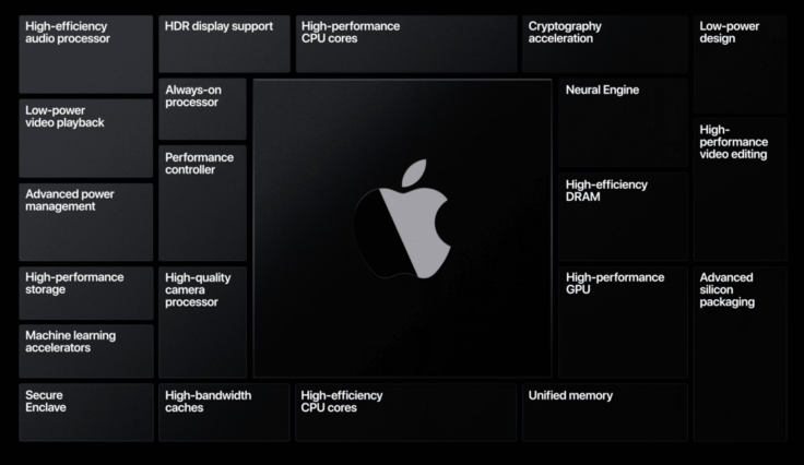 Apple Silicon subsystems