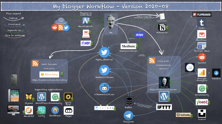My Blogger Workflow as of 2020-08
