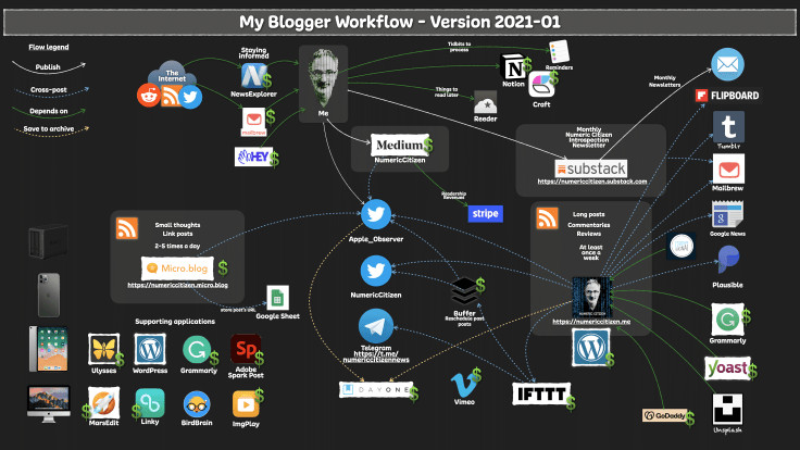 My Blogger Workflow as of 2021-01 (click to enlarge)