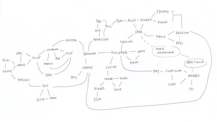 Kim Map