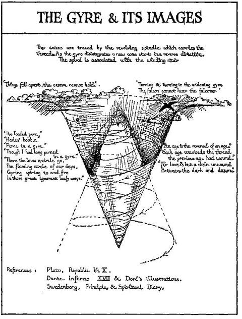 Yeats's Gyre