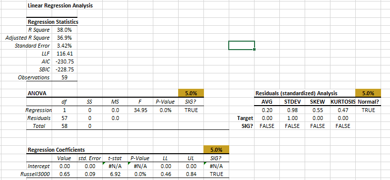 Regression output tables for IBM vs RUSSELL 3000 monthly excess returns for post 2008 and removing influential data points