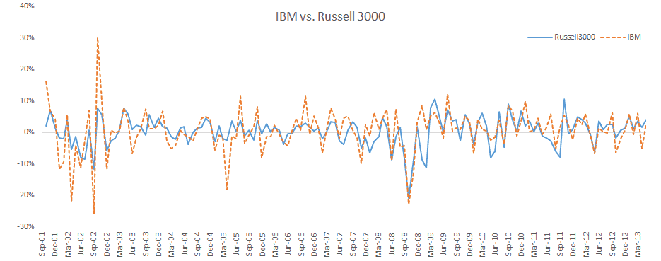 Time series plot for IBM and RUSSELL 3000 monthly excess returns