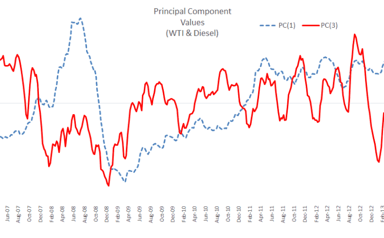 WTI Futures Curve Analysis with PCA (Part 1)