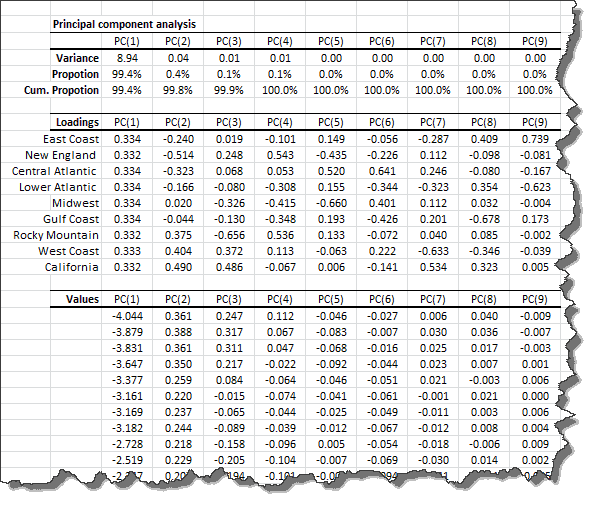 Output tables generated by NumXL principal component analysis wizard or dialog