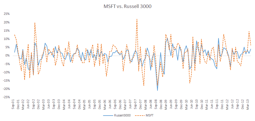 Time series plot for Microsoft and Rusell 300 monthly excess returns