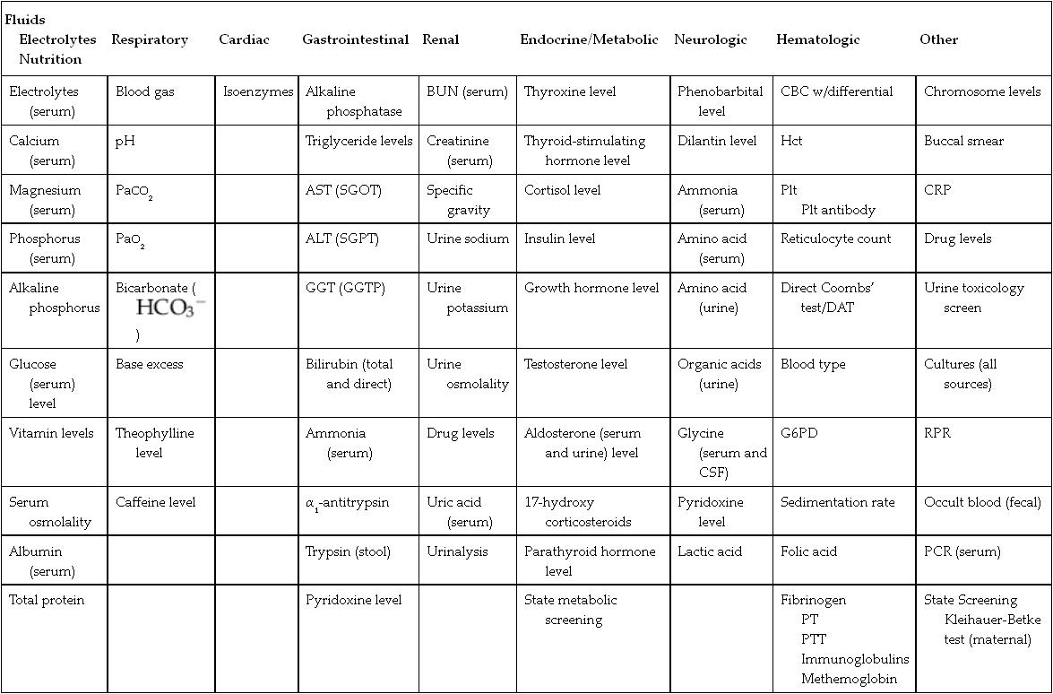 13 Laboratory And Diagnostic Test Interpretation