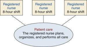 Staffing and Nursing Care Delivery Models | Nurse Key