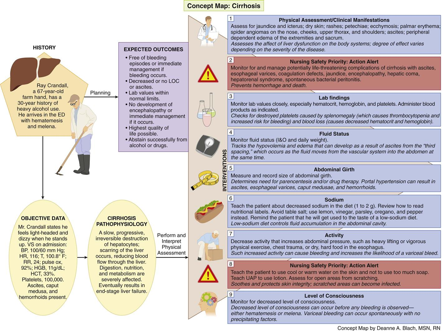 Care Of Patients With Liver Problems