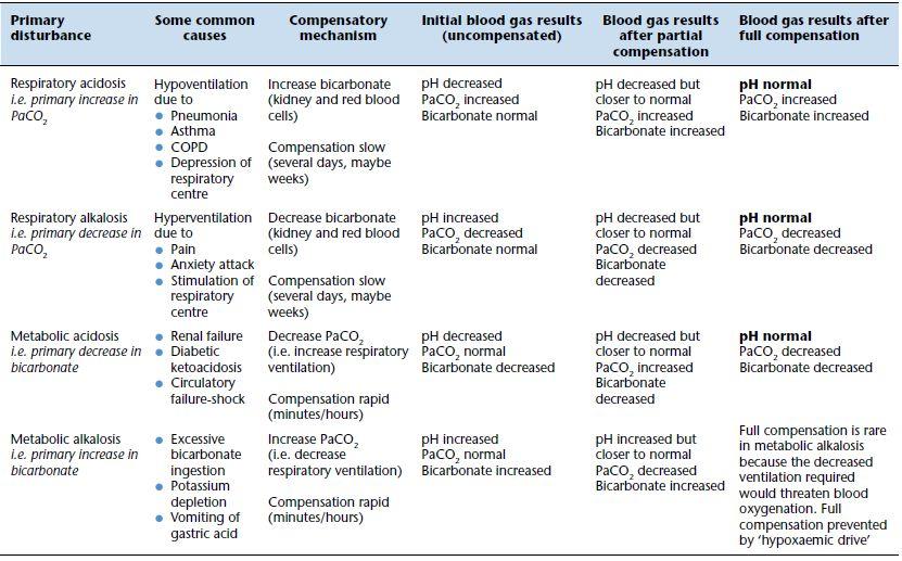 7: ARTERIAL BLOOD GASES | Nurse Key