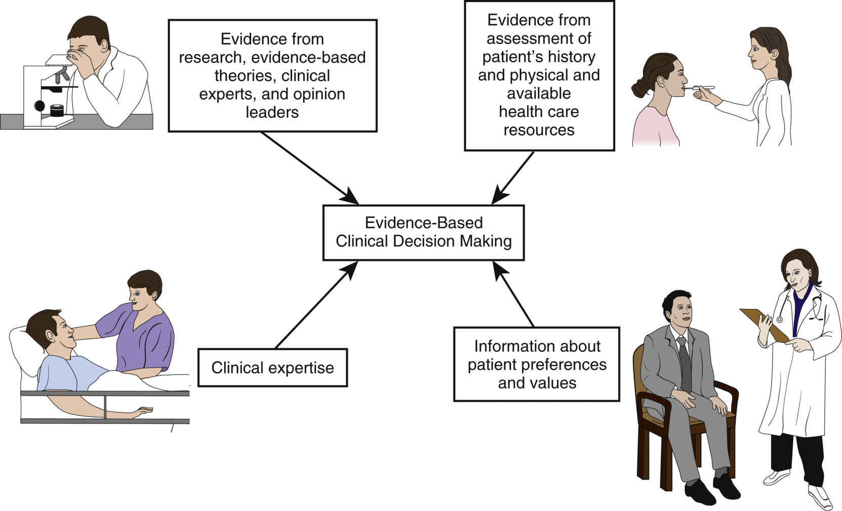 Using Evidence Based Practice And Nursing Research