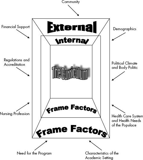 External Frame Factors | Nurse Key