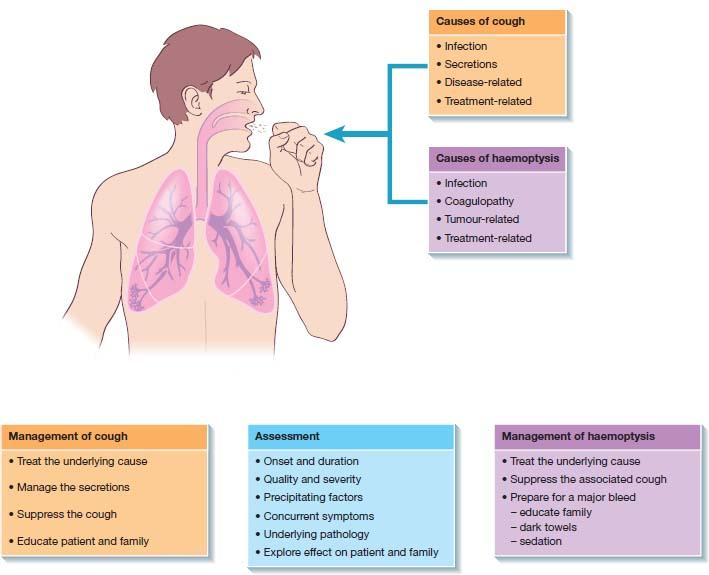 cough and haemoptysis | nurse key  nurse key