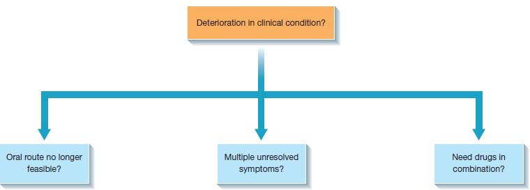 Flowchart on decision-making in relation to use of CSCI. ÒDeterioration in clinical condition?Ó trifurcates to ÒOral route no longer feasible?Ó, ÒMultiple unresolved symptoms?Ó, ÒNeed drugs in combination?Ó