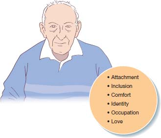 Top: ÒPsychological needsÓ- attachment, inclusion, comfort etc. listed beside elderly man. Bottom: Senses for Òhealth care professionalÓ, Òfamily carerÓ, Òperson with dementiaÓ linked cyclically with double-headed arrows. Points listed under each.