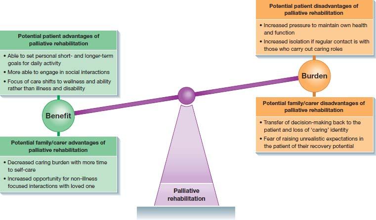 ÒPalliative rehabilitationÓ weighing balance: ÒbenefitÓ (left) outweighs ÒburdenÓ (right). Potential patient, family/carer advantages and disadvantages of palliative rehabilitation listed for benefit, burden respectively.