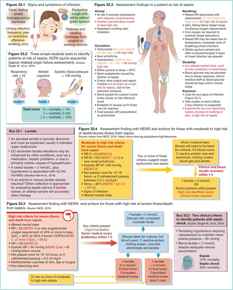 Diagram shows signs and symptoms of infection as fever, feeling unwell, sickness and/or diarrhoea, et cetera and assessment findings in a patient at risk of sepsis as disability, airway, exposure, et cetera.