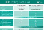 Health Data Standards: Development, Harmonization, and Interoperability