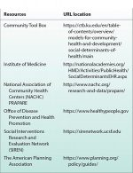 Social Determinants of Health, Electronic Health Records, and Health Outcomes