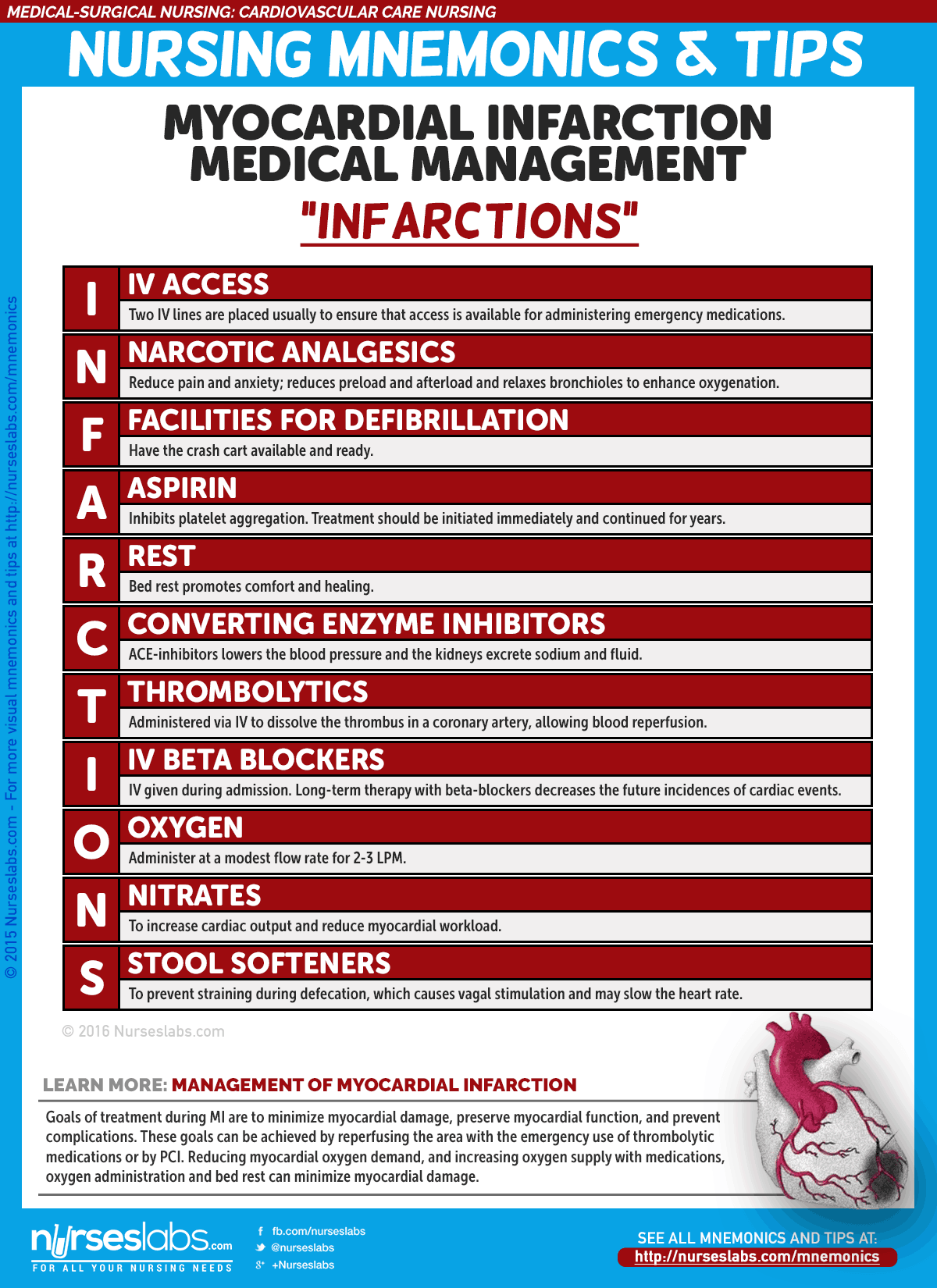 Cardiovascular Care Nursing Mnemonics And Tips