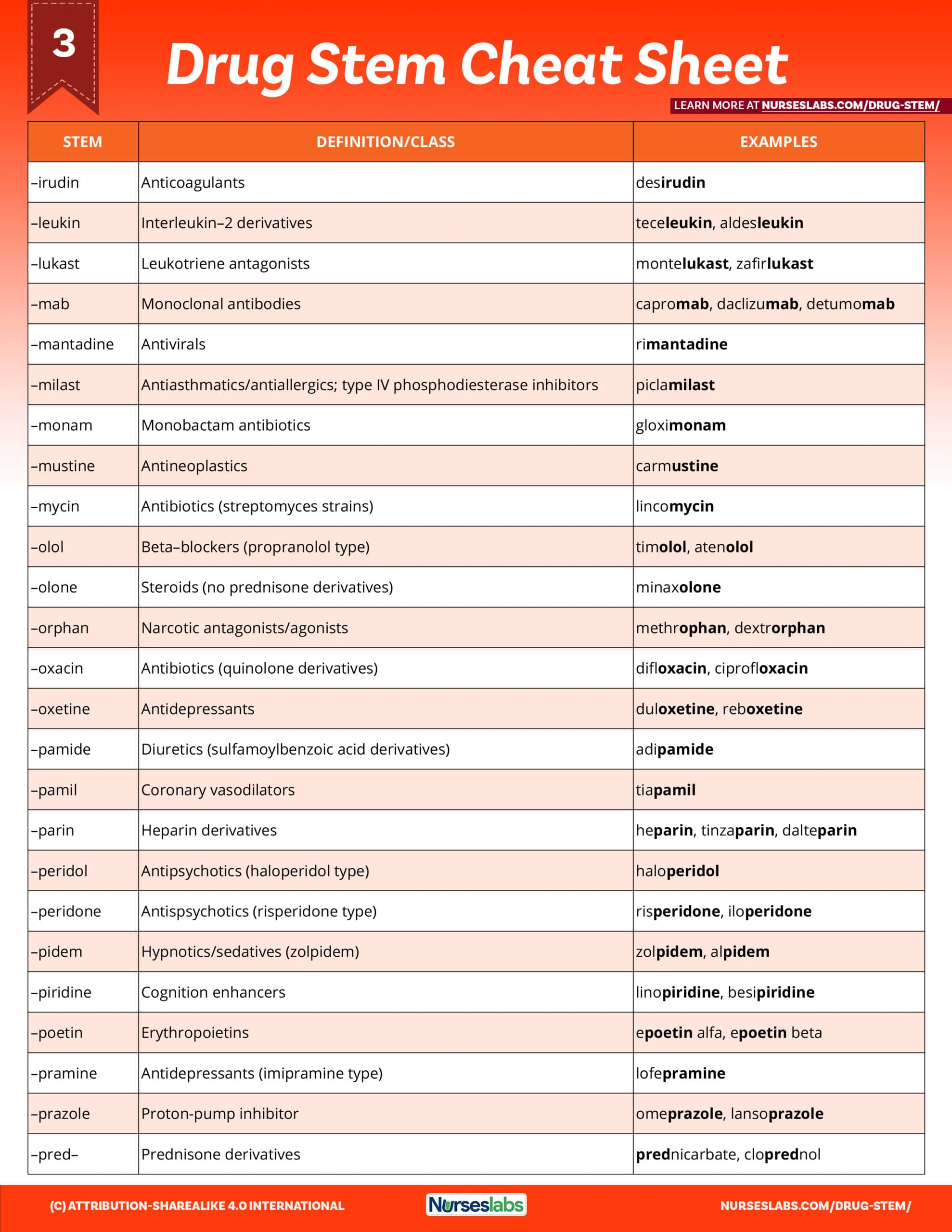 Pharmacology Cheat Sheet Generic Drug Stems