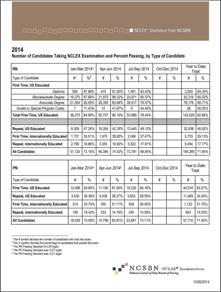 Nclex Exam Results For Rn And Pn