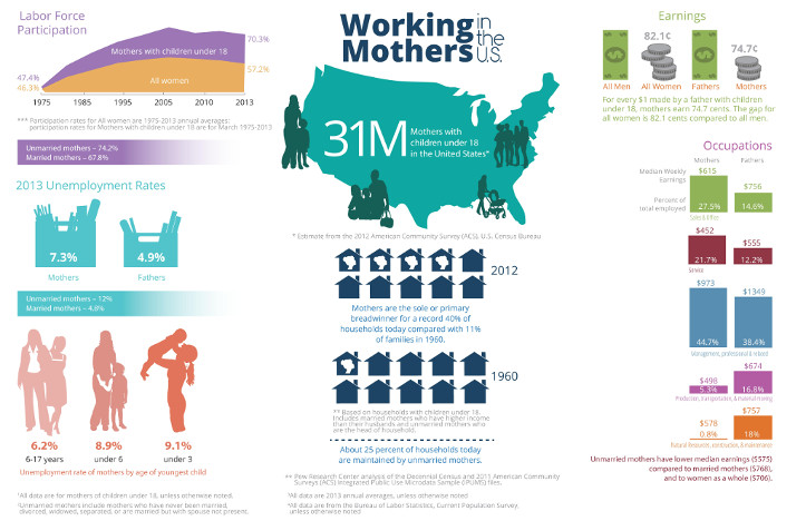 Working Mothers in the U.S. infographic (PDF). (US Department of Labor, Women's Bureau)