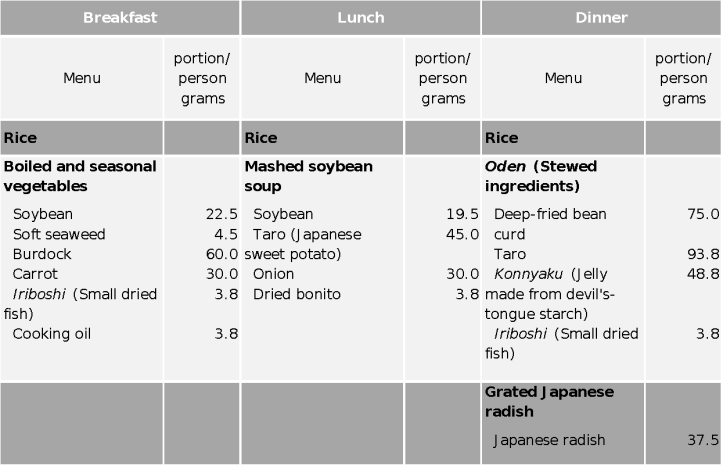 Table showing meal plans including foods like burdock, carrots, soybeans, taro, and bean curd
