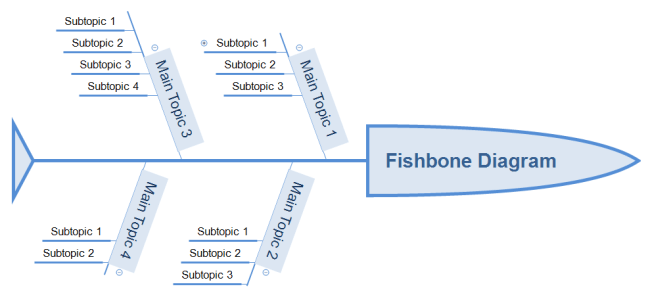 Fishbone diagram made with XMind