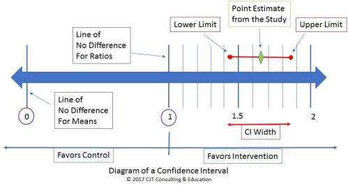 Diagram of Confidence Intervals