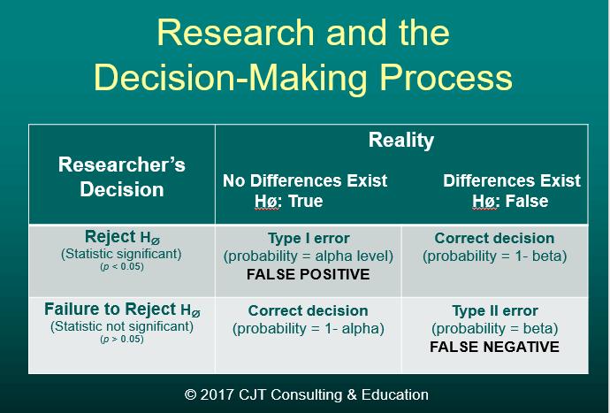 Statistical Conclusion Errors Matrix