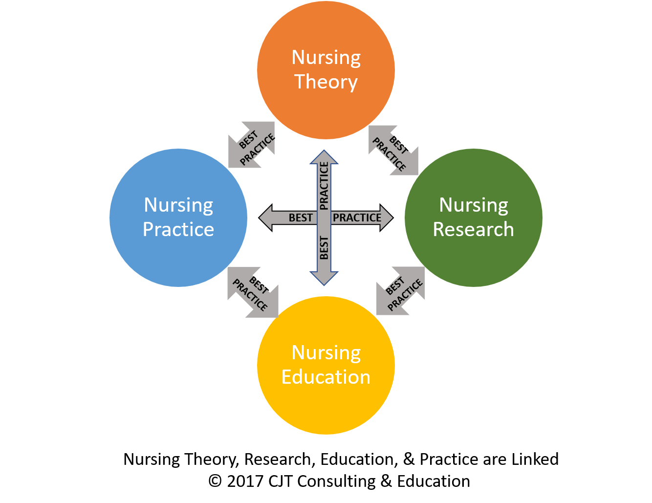 managerial leadership role for nurses use of research evidence essay Nursing practice and work environment issues in the 21st century: a leadership challenge nursing research, 57(1),  nursing management and leadership .