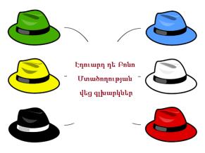 555894a1f0a96 Change Theory  6 Thinking Hats Theory – Nursing Education Network
