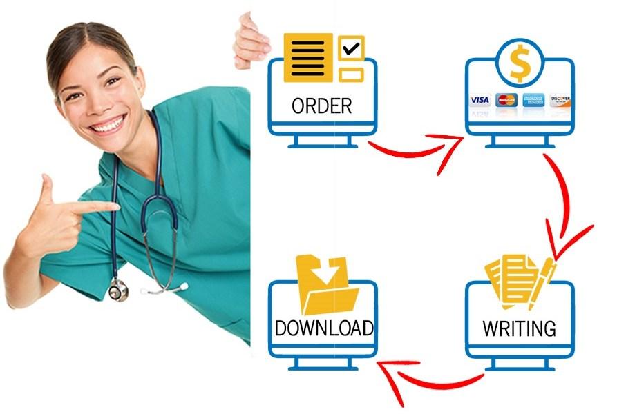 Buy Custom Nursing Papers