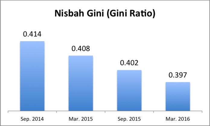 Statistic Nisbah Gini (Gini Ratio) Ekonomi Indonesia. Foto Dok. Faisal Basri