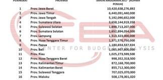 anggaran dana hibah dan bansos tahun anggaran 2017 dari 17 Provinsi yang akan melakukan Pilkada di tahun 2018. Sumber: CBA