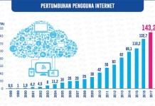 Hasil survei Asosiasi Penyelenggara Jasa Internet Indonesia (APJII) merilis hasil surveinya di tahun 2017 tentang penetrasi internet di Indonesia.