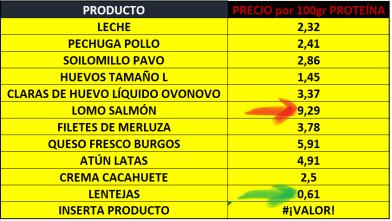 tabla alimentos proteicos comparación